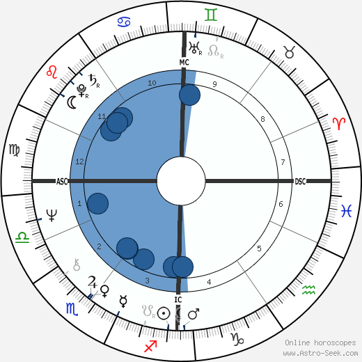 Nick Kollerstrom wikipedia, horoscope, astrology, instagram