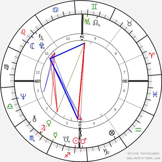 Nick Kollerstrom день рождения гороскоп, Nick Kollerstrom Натальная карта онлайн