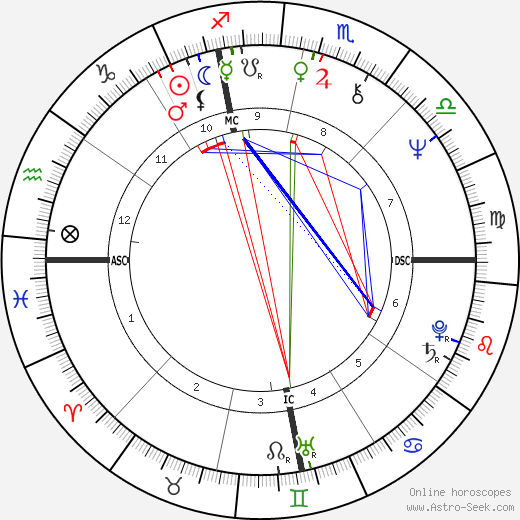 Pamela Courson tema natale, oroscopo, Pamela Courson oroscopi gratuiti, astrologia