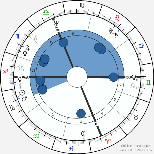 Patti Smith wikipedia, horoscope, astrology, instagram