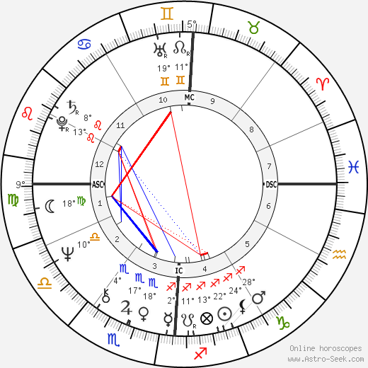 Patty Duke birth chart, biography, wikipedia 2019, 2020