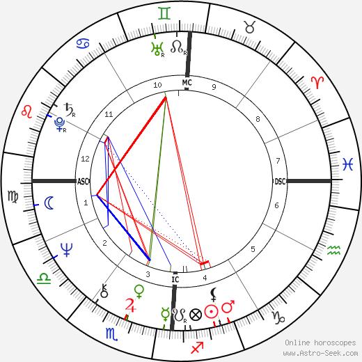 Patty Duke birth chart, Patty Duke astro natal horoscope, astrology