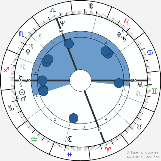 Paul Trible wikipedia, horoscope, astrology, instagram