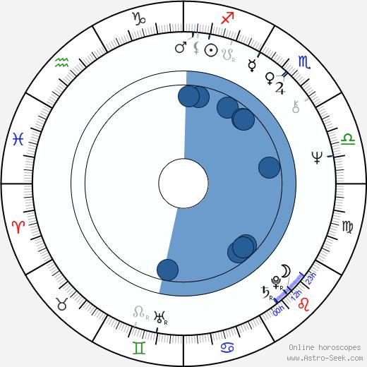Paula Wagner wikipedia, horoscope, astrology, instagram