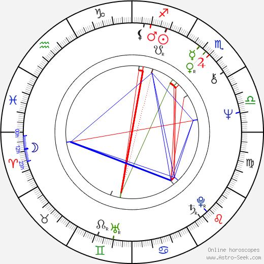 Pei-pei Cheng birth chart, Pei-pei Cheng astro natal horoscope, astrology