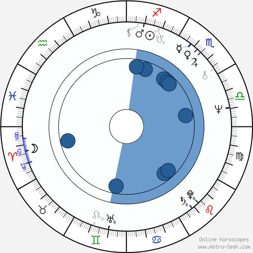 Polly Hemingway wikipedia, horoscope, astrology, instagram