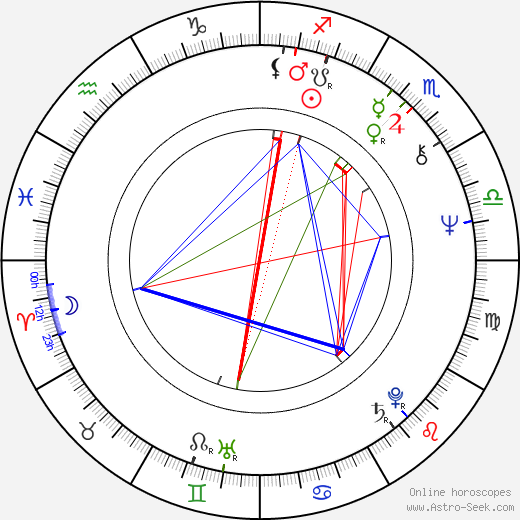 Polly Hemingway birth chart, Polly Hemingway astro natal horoscope, astrology