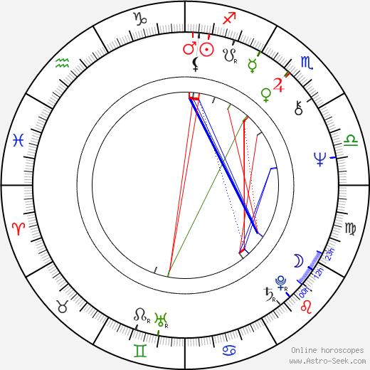 Radim Hladík Sr. tema natale, oroscopo, Radim Hladík Sr. oroscopi gratuiti, astrologia