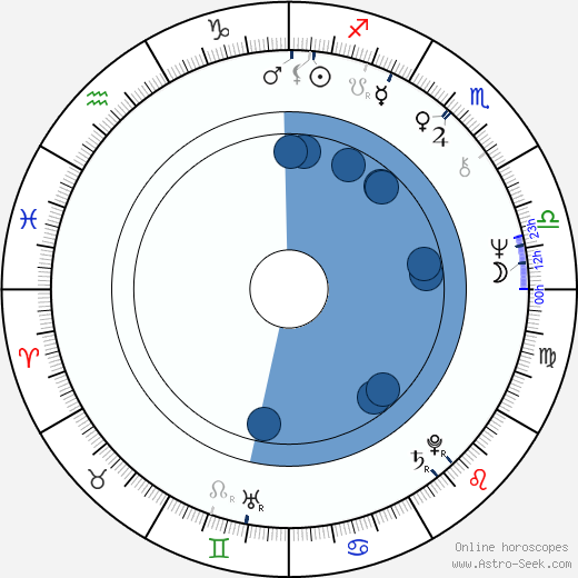 Richard Ireson wikipedia, horoscope, astrology, instagram