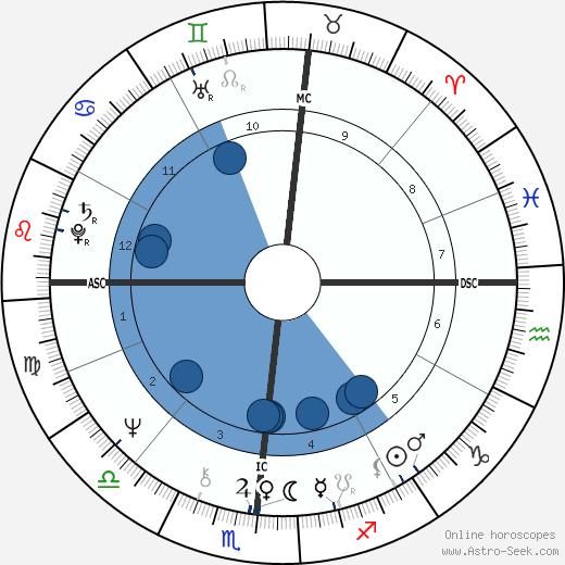 Robert Urich wikipedia, horoscope, astrology, instagram