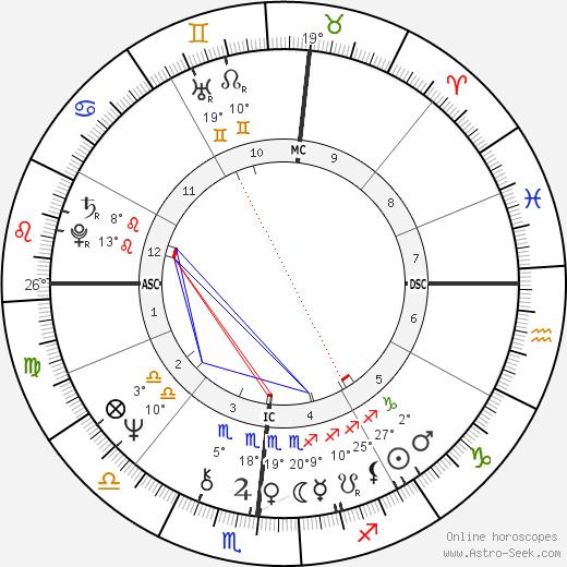 Robert Urich birth chart, biography, wikipedia 2019, 2020