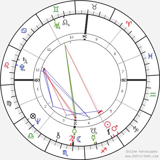 Robert Urich astro natal birth chart, Robert Urich horoscope, astrology