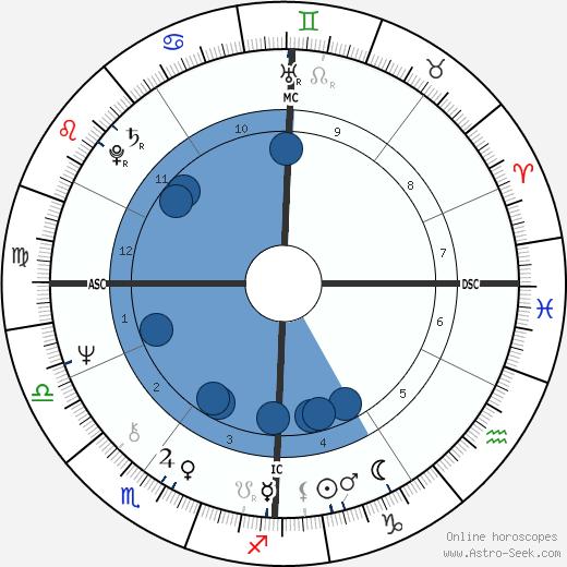 Roselyne Bachelot wikipedia, horoscope, astrology, instagram