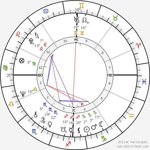 Roselyne Bachelot birth chart, biography, wikipedia 2018, 2019