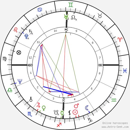 Roselyne Bachelot astro natal birth chart, Roselyne Bachelot horoscope, astrology