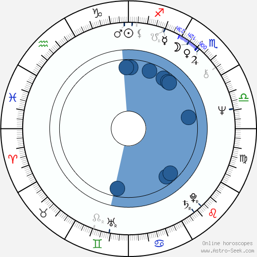 Rudolf Tesáček wikipedia, horoscope, astrology, instagram