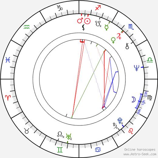 Rudolf Wichmann birth chart, Rudolf Wichmann astro natal horoscope, astrology