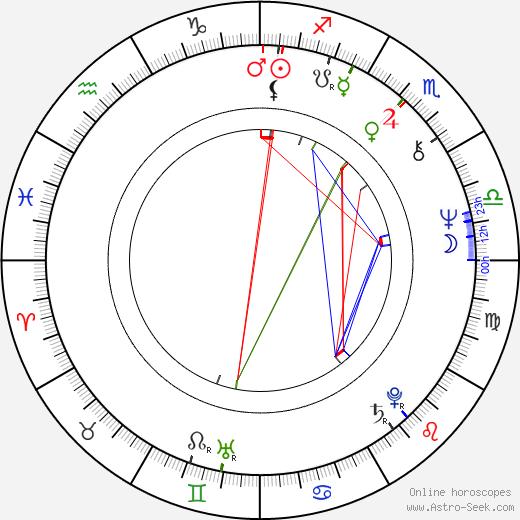 Saburô Ishikura astro natal birth chart, Saburô Ishikura horoscope, astrology