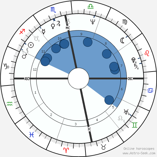 Sanjay Gandhi wikipedia, horoscope, astrology, instagram