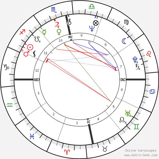 Sanjay Gandhi birth chart, Sanjay Gandhi astro natal horoscope, astrology