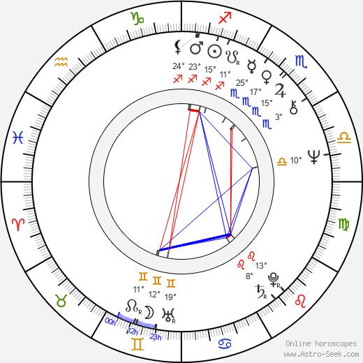 Sharmila Tagore birth chart, biography, wikipedia 2020, 2021