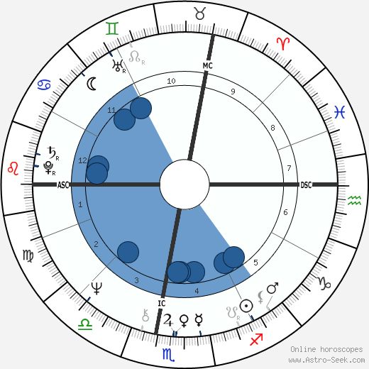 Sonia Gandhi wikipedia, horoscope, astrology, instagram
