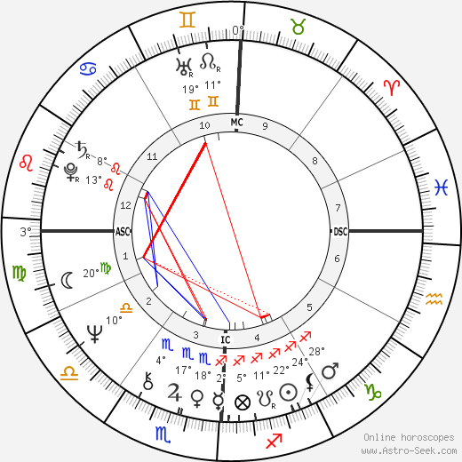 Stan Smith birth chart, biography, wikipedia 2020, 2021