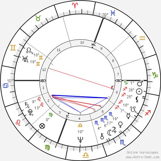 Steven Spielberg birth chart, biography, wikipedia 2020, 2021