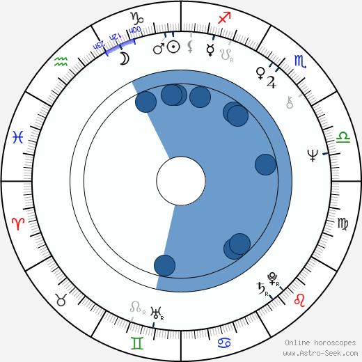 Stuart Wilson wikipedia, horoscope, astrology, instagram