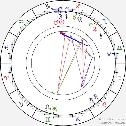 Susan Lucci birth chart, Susan Lucci astro natal horoscope, astrology
