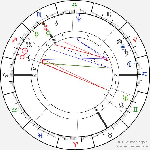 Thorwald Dethlefsen birth chart, Thorwald Dethlefsen astro natal horoscope, astrology