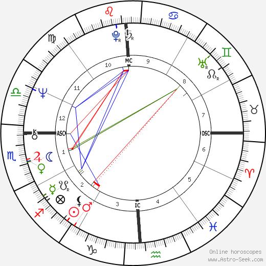 Ури Геллер Uri Geller день рождения гороскоп, Uri Geller Натальная карта онлайн