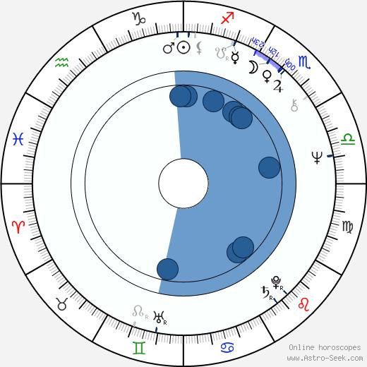 Valerie Chmelová wikipedia, horoscope, astrology, instagram