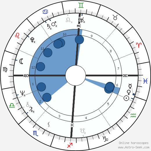 Allender Steele Adams wikipedia, horoscope, astrology, instagram