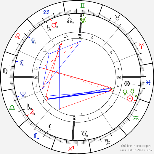 Allender Steele Adams tema natale, oroscopo, Allender Steele Adams oroscopi gratuiti, astrologia