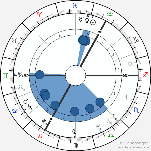 André Dussollier horoscope, astrology, sign, zodiac, date of birth, instagram