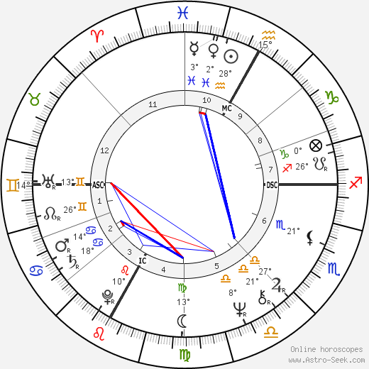 André Dussollier birth chart, biography, wikipedia 2019, 2020