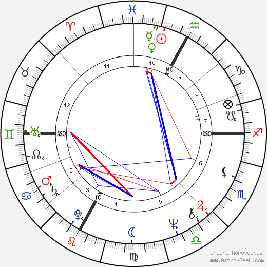 André Dussollier astro natal birth chart, André Dussollier horoscope, astrology
