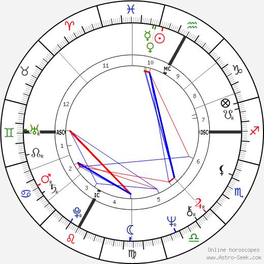 André Dussollier tema natale, oroscopo, André Dussollier oroscopi gratuiti, astrologia