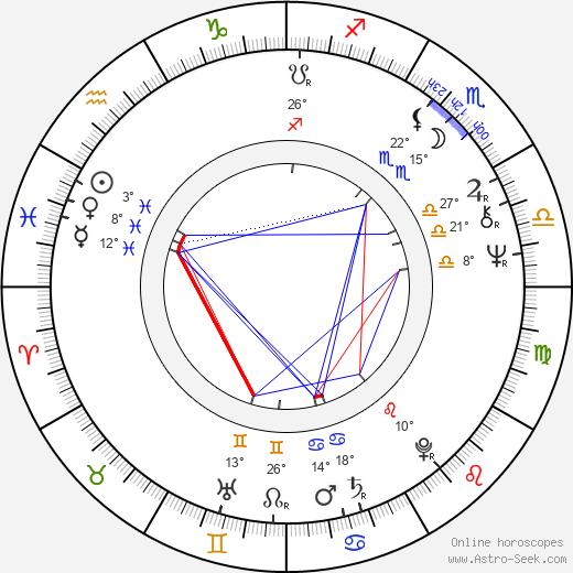 Angelo Sotgiu birth chart, biography, wikipedia 2020, 2021