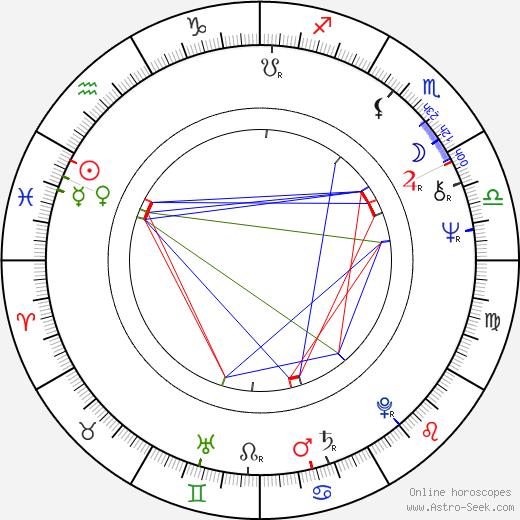 Anthony Daniels astro natal birth chart, Anthony Daniels horoscope, astrology