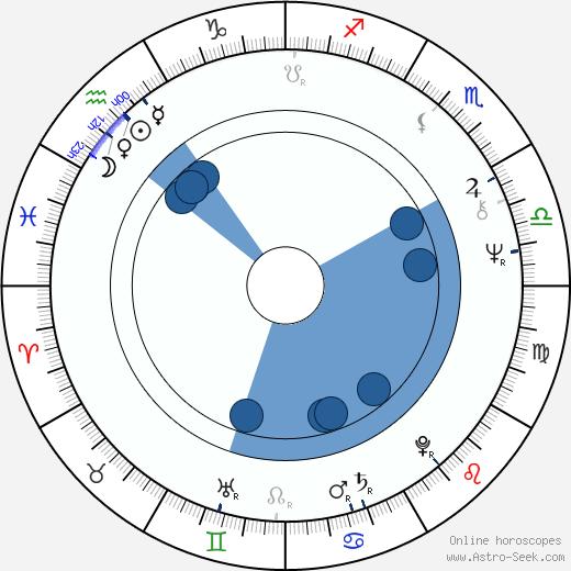 Blake Clark wikipedia, horoscope, astrology, instagram