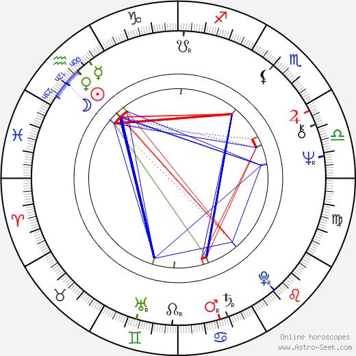 Blake Clark astro natal birth chart, Blake Clark horoscope, astrology