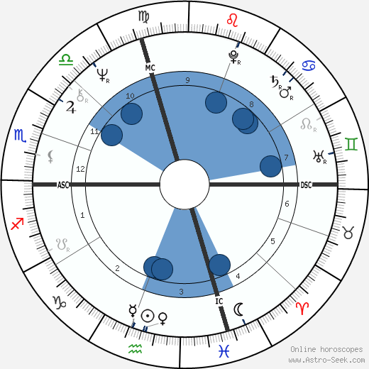 Bob Wilson wikipedia, horoscope, astrology, instagram