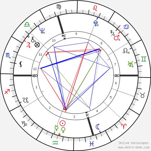 Bob Wilson tema natale, oroscopo, Bob Wilson oroscopi gratuiti, astrologia