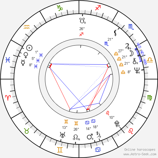 Brenda Blethyn birth chart, biography, wikipedia 2019, 2020