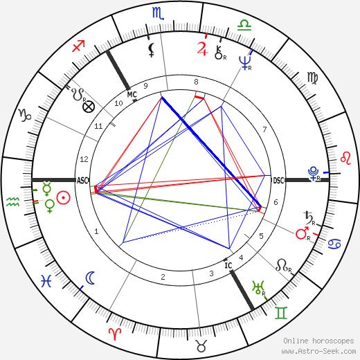Шарлотта Рэмплинг Charlotte Rampling день рождения гороскоп, Charlotte Rampling Натальная карта онлайн