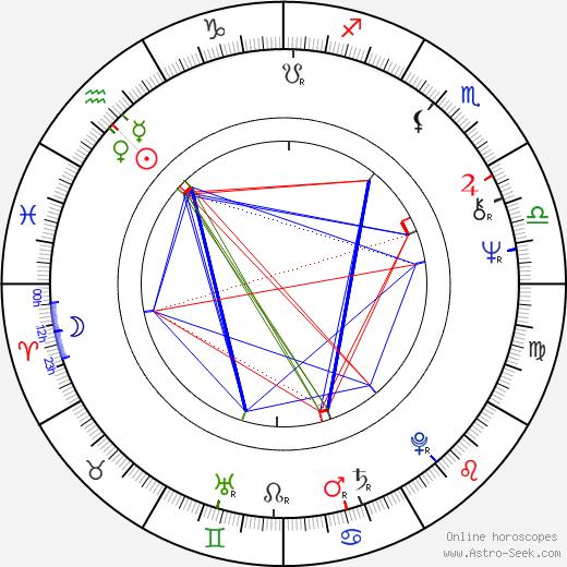 Claes af Geijerstam birth chart, Claes af Geijerstam astro natal horoscope, astrology
