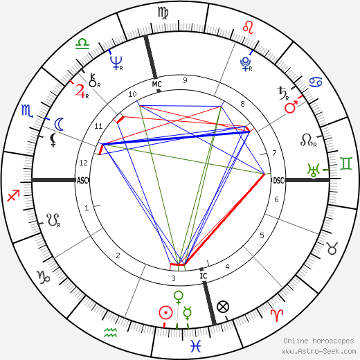Дэн Миллмэн Dan Millman день рождения гороскоп, Dan Millman Натальная карта онлайн