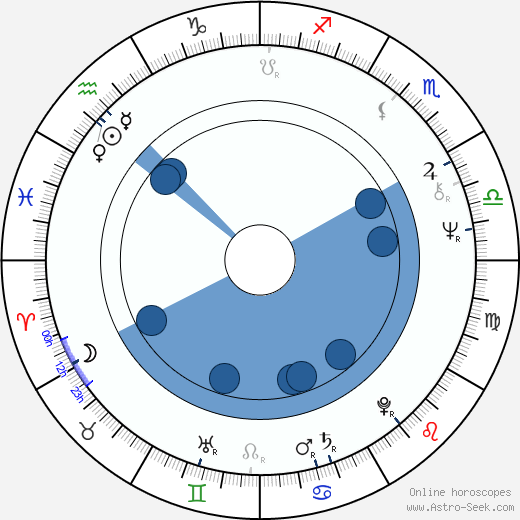 Dane A. Miller wikipedia, horoscope, astrology, instagram
